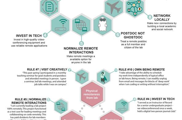 10 rules for remote. postdocs infographic