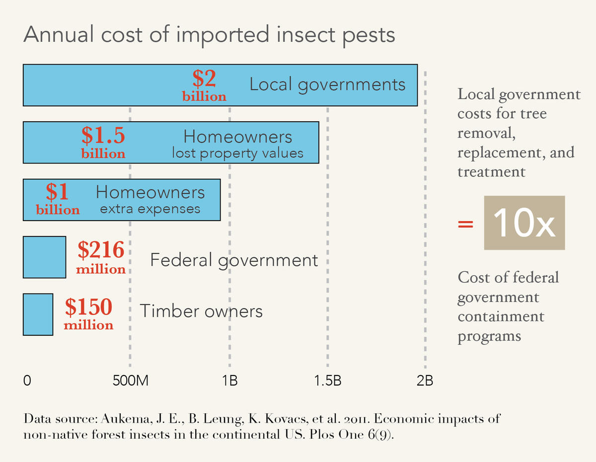 annual cost of invasive pests per sector